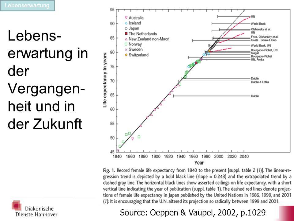 Lebens- erwartung in der Vergangen- heit und in der Zukunft Source: Oeppen & Vaupel, 2002, p.1029 Lebenserwartung