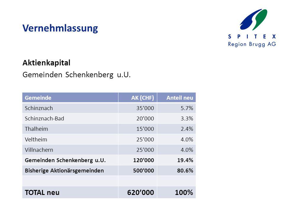 Vernehmlassung Aktienkapital Gemeinden Schenkenberg u.U.