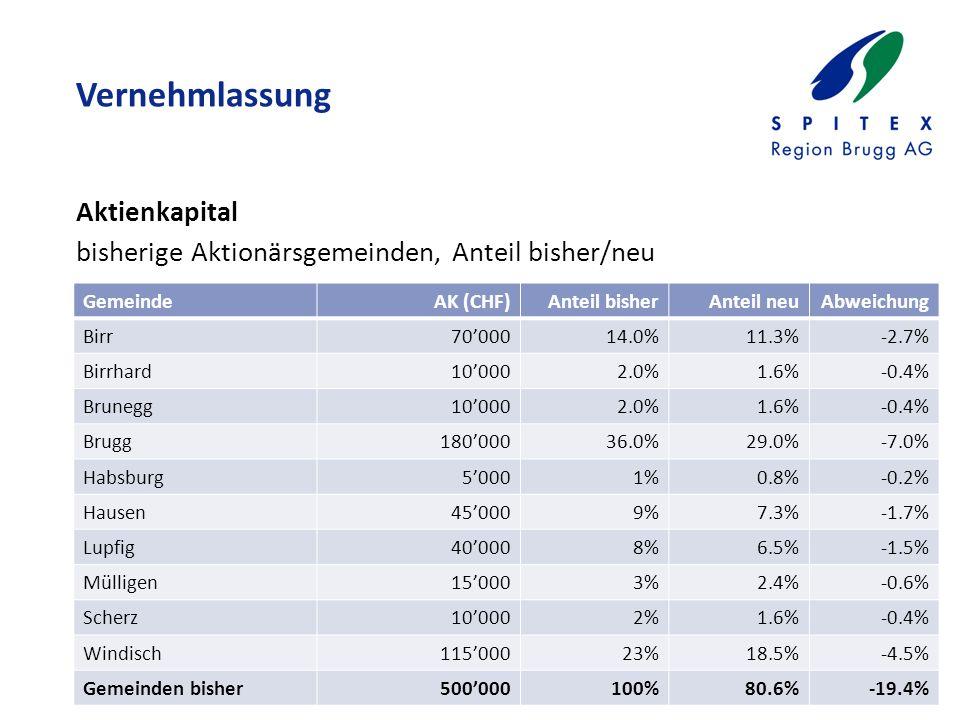 Vernehmlassung Aktienkapital bisherige Aktionärsgemeinden, Anteil bisher/neu GemeindeAK (CHF)Anteil bisherAnteil neuAbweichung Birr70'00014.0%11.3%-2.7% Birrhard10'0002.0%1.6%-0.4% Brunegg10'0002.0%1.6%-0.4% Brugg180'00036.0%29.0%-7.0% Habsburg5'0001%0.8%-0.2% Hausen45'0009%7.3%-1.7% Lupfig40'0008%6.5%-1.5% Mülligen15'0003%2.4%-0.6% Scherz10'0002%1.6%-0.4% Windisch115'00023%18.5%-4.5% Gemeinden bisher500'000100%80.6%-19.4%