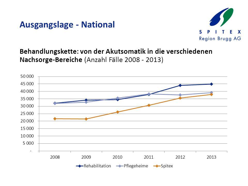 Ausgangslage - National Behandlungskette: von der Akutsomatik in die verschiedenen Nachsorge-Bereiche (Anzahl Fälle 2008 - 2013)