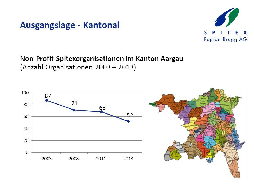 Ausgangslage - Kantonal Non-Profit-Spitexorganisationen im Kanton Aargau (Anzahl Organisationen 2003 – 2013)