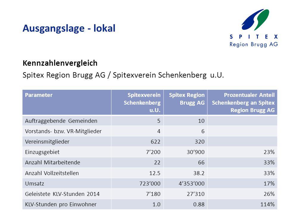 Ausgangslage - lokal Kennzahlenvergleich Spitex Region Brugg AG / Spitexverein Schenkenberg u.U.