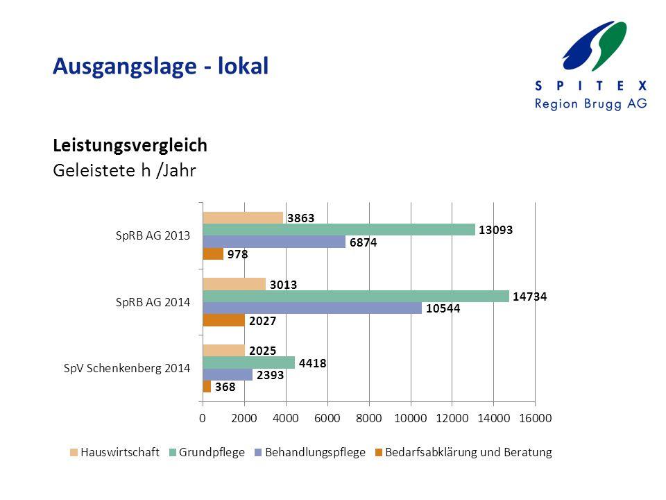 Ausgangslage - lokal Leistungsvergleich Geleistete h /Jahr