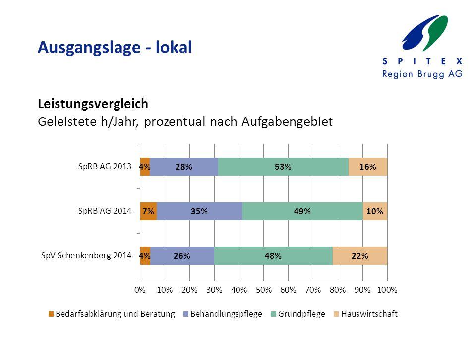 Ausgangslage - lokal Leistungsvergleich Geleistete h/Jahr, prozentual nach Aufgabengebiet