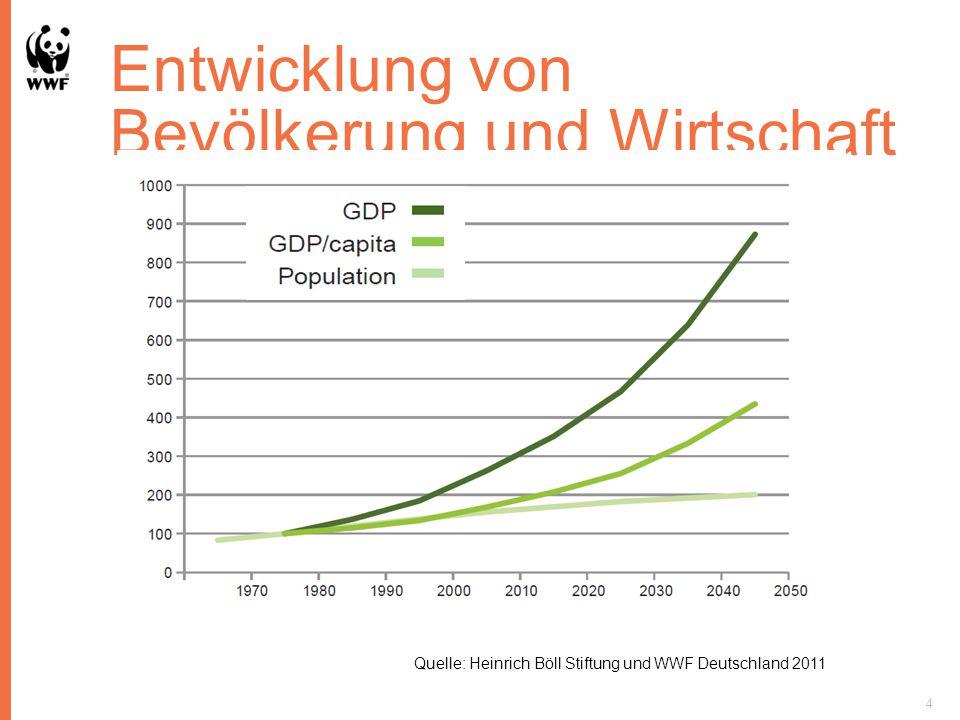 Entwicklung von Bevölkerung und Wirtschaft 4 Quelle: Heinrich Böll Stiftung und WWF Deutschland 2011