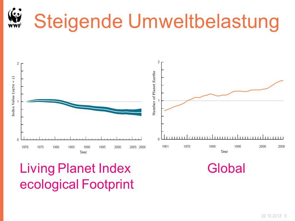 Steigende Umweltbelastung Living Planet Index Global ecological Footprint 22.10.20135