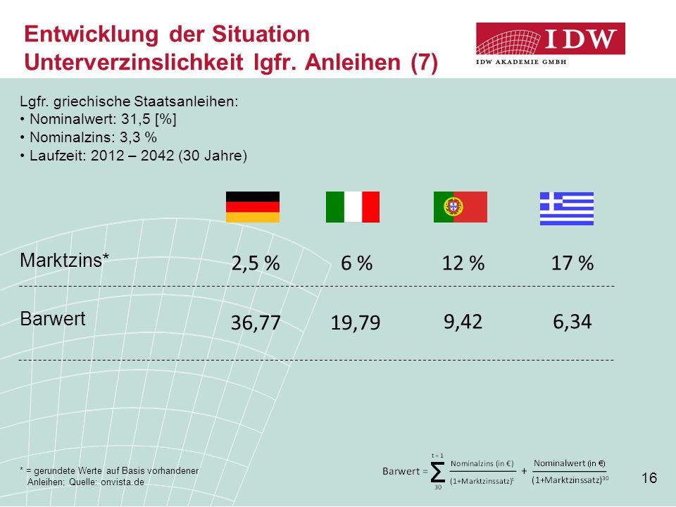 16 Entwicklung der Situation Unterverzinslichkeit lgfr. Anleihen (7) * = gerundete Werte auf Basis vorhandener Anleihen; Quelle: onvista.de 2,5 %6 %12