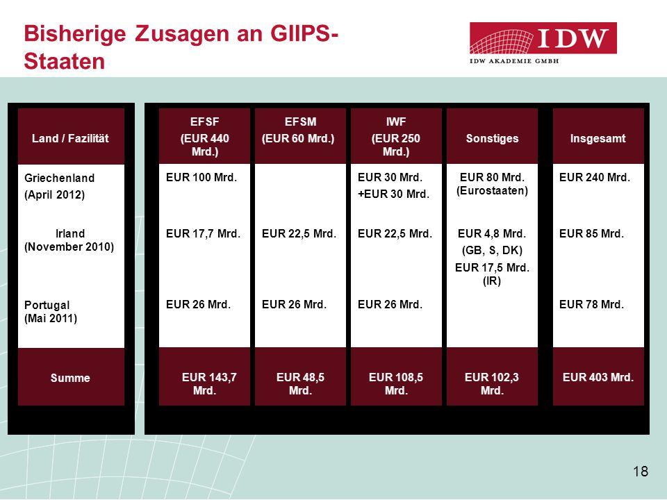 18 Bisherige Zusagen an GIIPS- Staaten Land / Fazilität Griechenland (April 2012) Irland (November 2010) Portugal (Mai 2011) EFSF (EUR 440 Mrd.) EUR 100 Mrd.