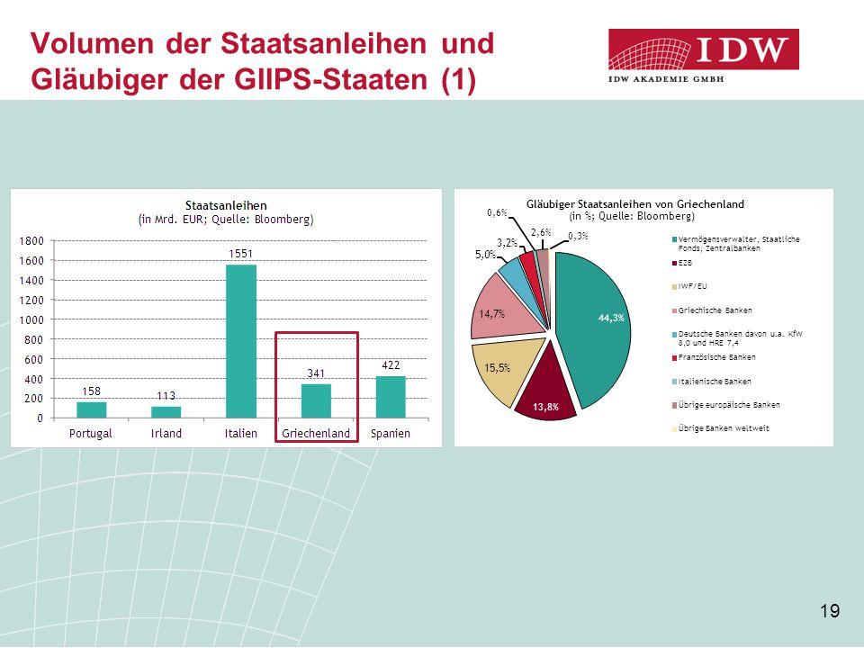 19 Volumen der Staatsanleihen und Gläubiger der GIIPS-Staaten (1) 44,3% 13,8% 15,5% 14,7% 5,0% 3,2% 0,6% 2,6% 0,3% Gläubiger Staatsanleihen von Griechenland (in %; Quelle: Bloomberg) Vermögensverwalter, Staatliche Fonds, Zentralbanken EZB IWF/EU Griechische Banken Deutsche Banken davon u.a.