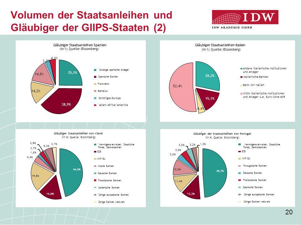 20 Volumen der Staatsanleihen und Gläubiger der GIIPS-Staaten (2) 28,2% 15,1% 4,4% 52,4% Gläubiger Staatsanleihen Italien (in %; Quelle: Bloomberg) An