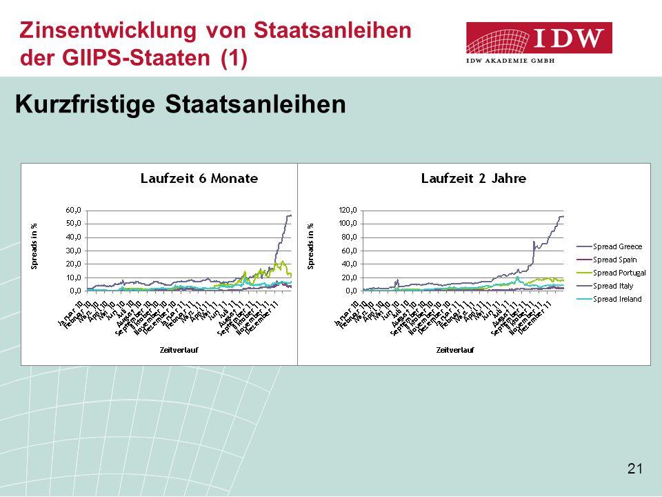 21 Zinsentwicklung von Staatsanleihen der GIIPS-Staaten (1) Kurzfristige Staatsanleihen