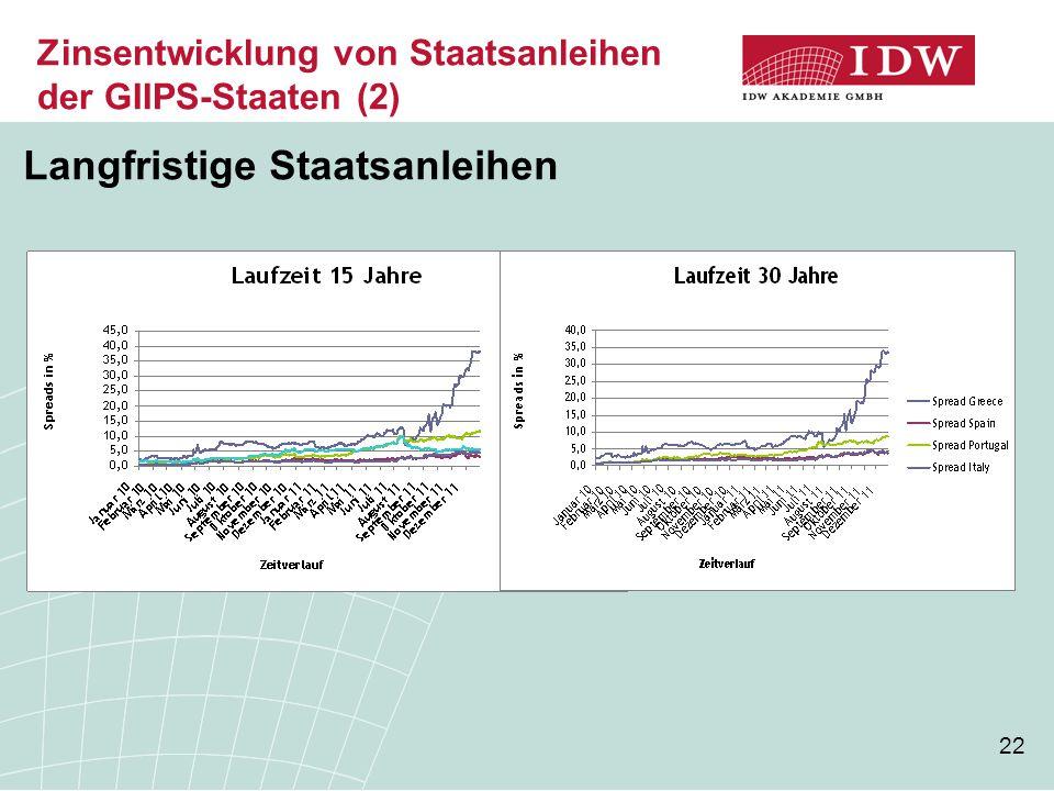 22 Zinsentwicklung von Staatsanleihen der GIIPS-Staaten (2) Langfristige Staatsanleihen