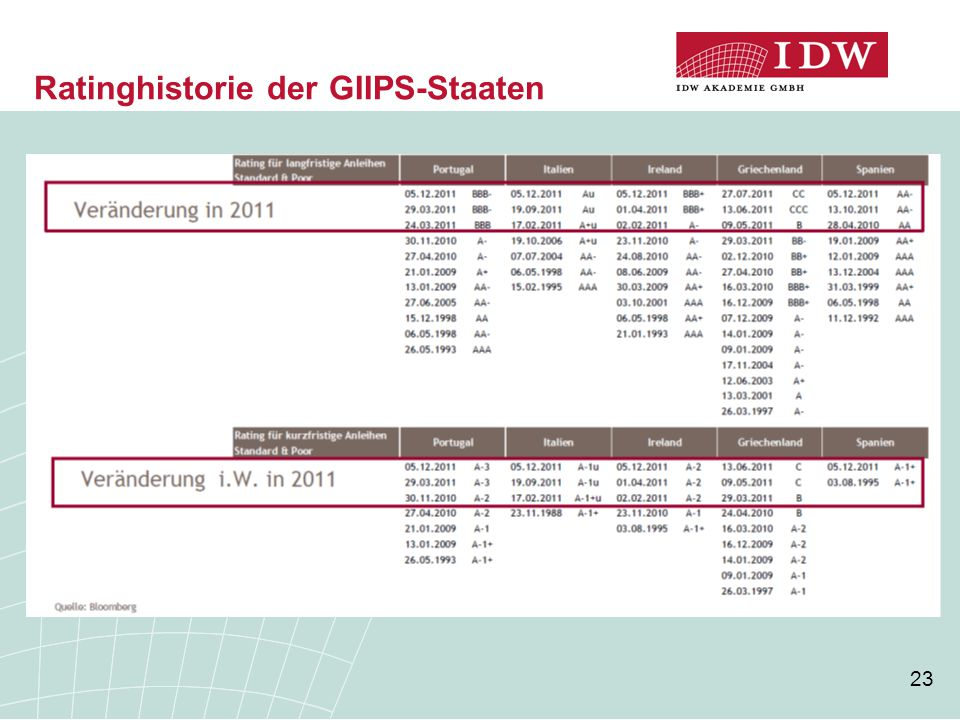 23 Ratinghistorie der GIIPS-Staaten