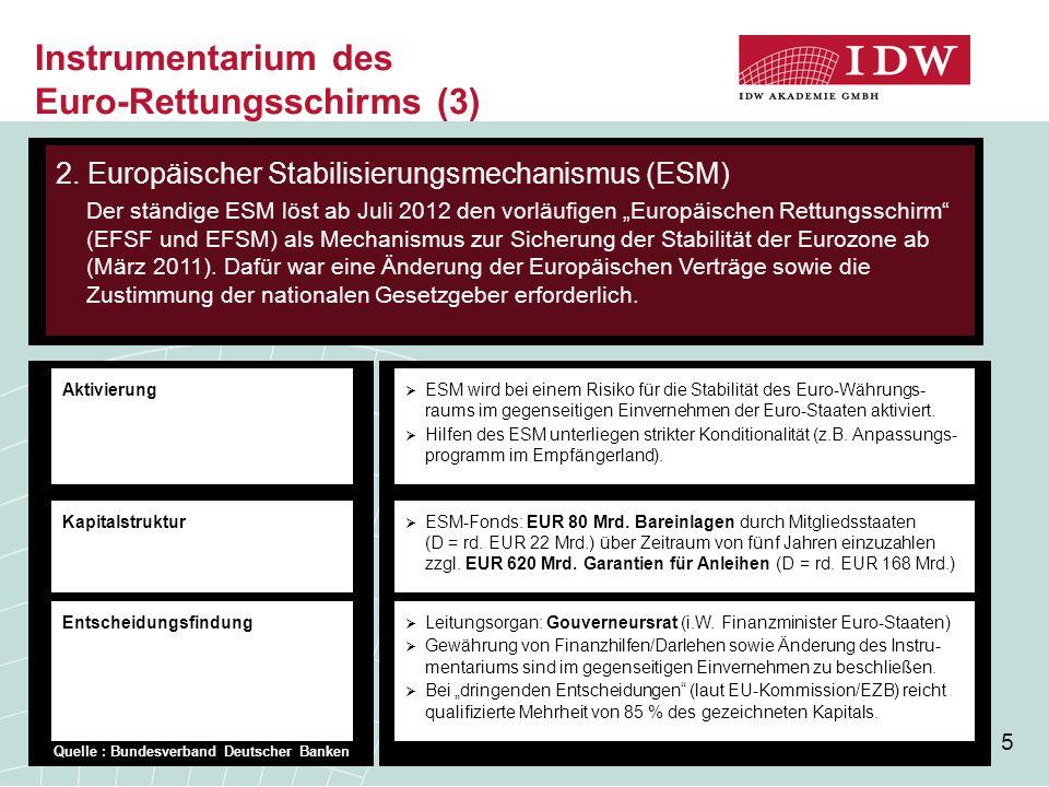 5 Instrumentarium des Euro-Rettungsschirms (3)  ESM wird bei einem Risiko für die Stabilität des Euro-Währungs- raums im gegenseitigen Einvernehmen der Euro-Staaten aktiviert.