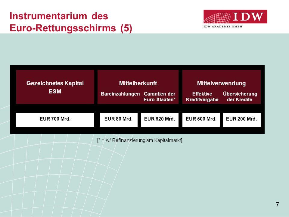7 Instrumentarium des Euro-Rettungsschirms (5) Gezeichnetes Kapital ESM EUR 700 Mrd. Mittelherkunft Bareinzahlungen EUR 80 Mrd. Mittelverwendung Garan