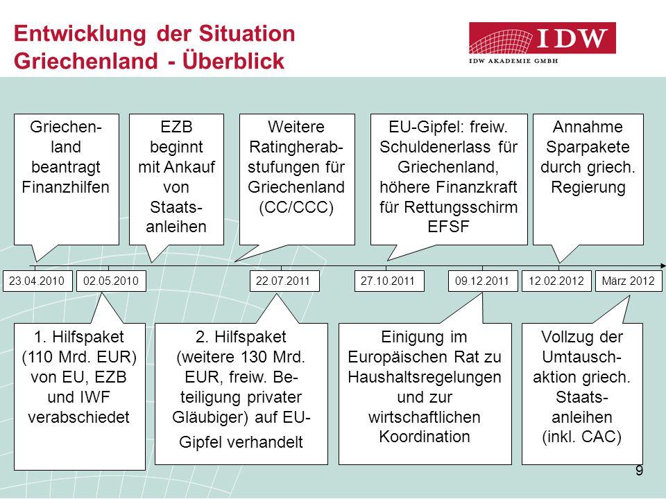 9 Entwicklung der Situation Griechenland - Überblick 23.04.2010 Griechen- land beantragt Finanzhilfen 02.05.2010 1. Hilfspaket (110 Mrd. EUR) von EU,