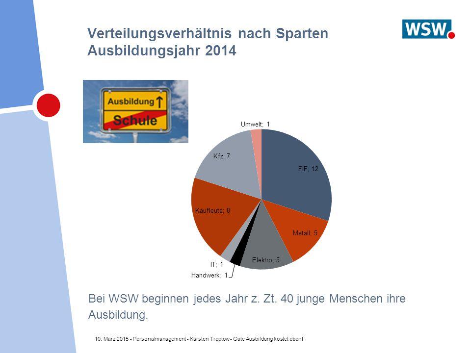 Verteilungsverhältnis nach Sparten Ausbildungsjahr 2014 10. März 2015 - Personalmanagement - Karsten Treptow - Gute Ausbildung kostet eben! Bei WSW be