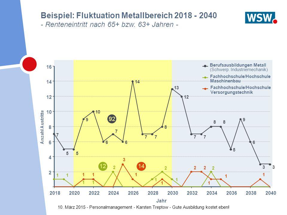 10. März 2015 - Personalmanagement - Karsten Treptow - Gute Ausbildung kostet eben! Beispiel: Fluktuation Metallbereich 2018 - 2040 - Renteneintritt n