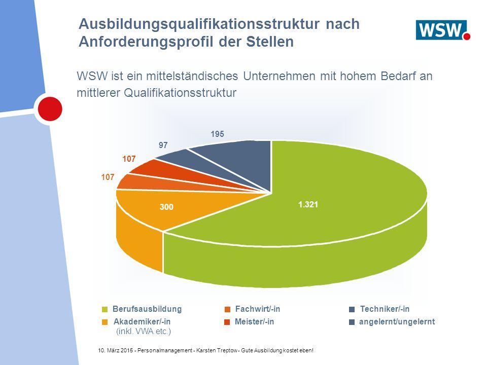 10. März 2015 - Personalmanagement - Karsten Treptow - Gute Ausbildung kostet eben! 1.321 300 107 97 195 Akademiker/-in (inkl. VWA etc.) angelernt/ung