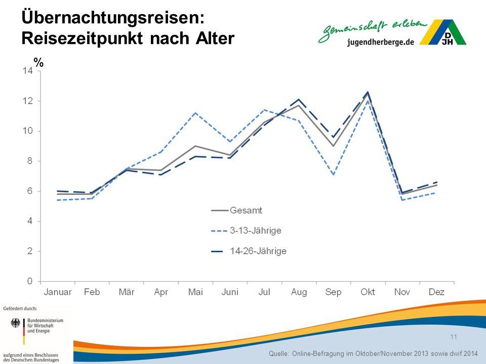 Übernachtungsreisen: Reisezeitpunkt nach Alter Quelle: Online-Befragung im Oktober/November 2013 sowie dwif 2014 % 11