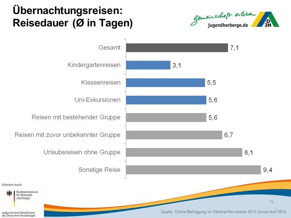 Quelle: Online-Befragung im Oktober/November 2013 sowie dwif 2014 12 Übernachtungsreisen: Reisedauer (Ø in Tagen)