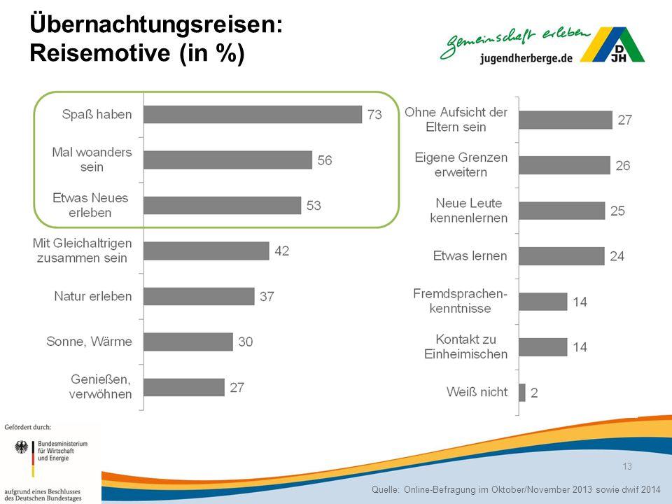 Übernachtungsreisen: Reisemotive (in %) Quelle: Online-Befragung im Oktober/November 2013 sowie dwif 2014 13