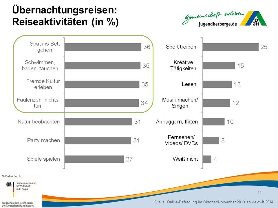 Übernachtungsreisen: Reiseaktivitäten (in %) Quelle: Online-Befragung im Oktober/November 2013 sowie dwif 2014 14