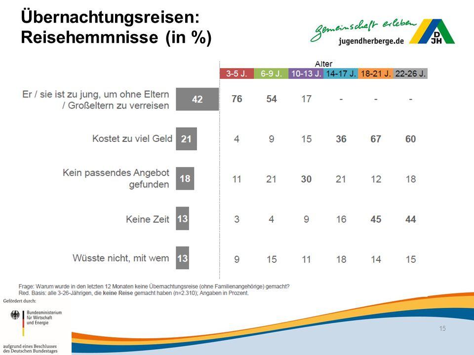Übernachtungsreisen: Reisehemmnisse (in %) 15