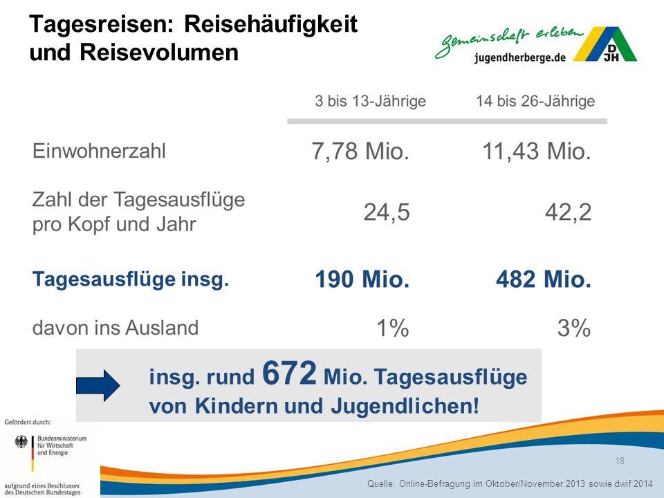 Tagesreisen: Reisehäufigkeit und Reisevolumen Quelle: Online-Befragung im Oktober/November 2013 sowie dwif 2014 insg.