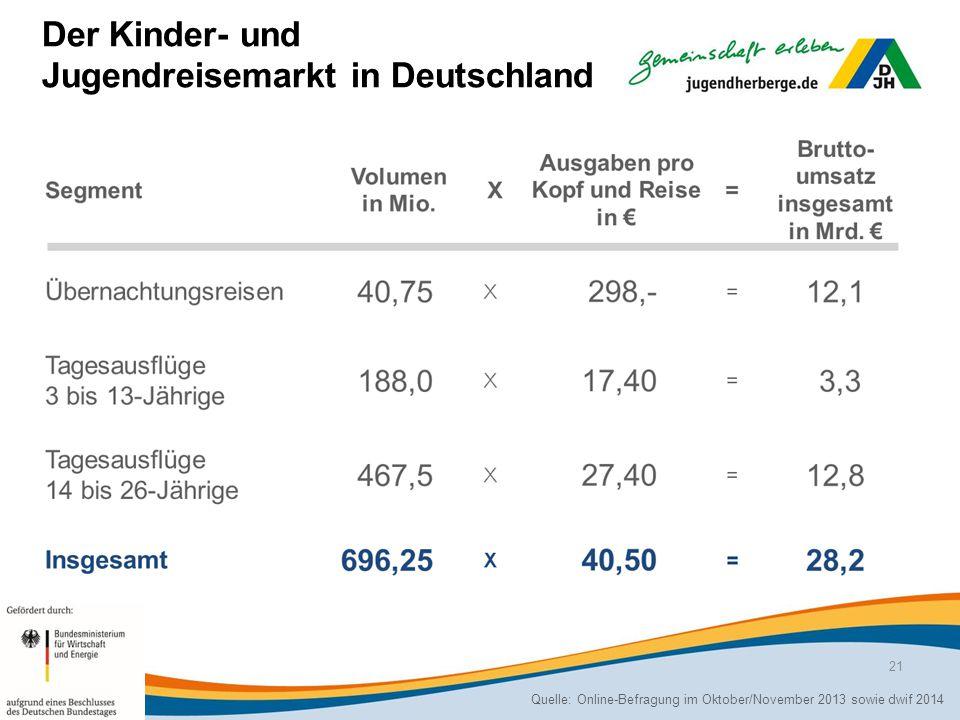 Der Kinder- und Jugendreisemarkt in Deutschland Quelle: Online-Befragung im Oktober/November 2013 sowie dwif 2014 21