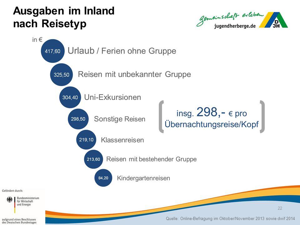 Ausgaben im Inland nach Reisetyp Quelle: Online-Befragung im Oktober/November 2013 sowie dwif 2014 22