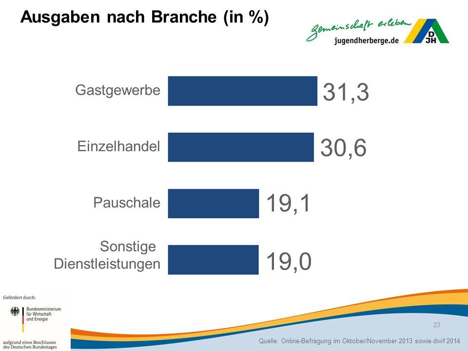 Ausgaben nach Branche (in %) Quelle: Online-Befragung im Oktober/November 2013 sowie dwif 2014 23