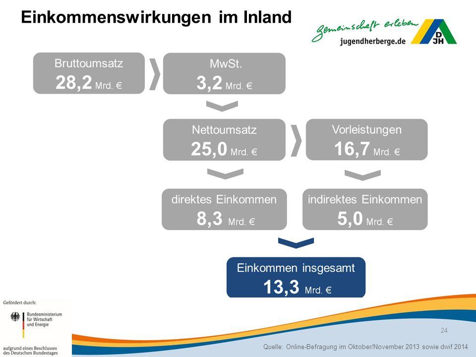 Einkommenswirkungen im Inland Quelle: Online-Befragung im Oktober/November 2013 sowie dwif 2014 24