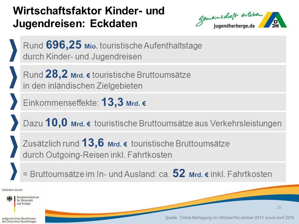 Wirtschaftsfaktor Kinder- und Jugendreisen: Eckdaten Rund 696,25 Mio.