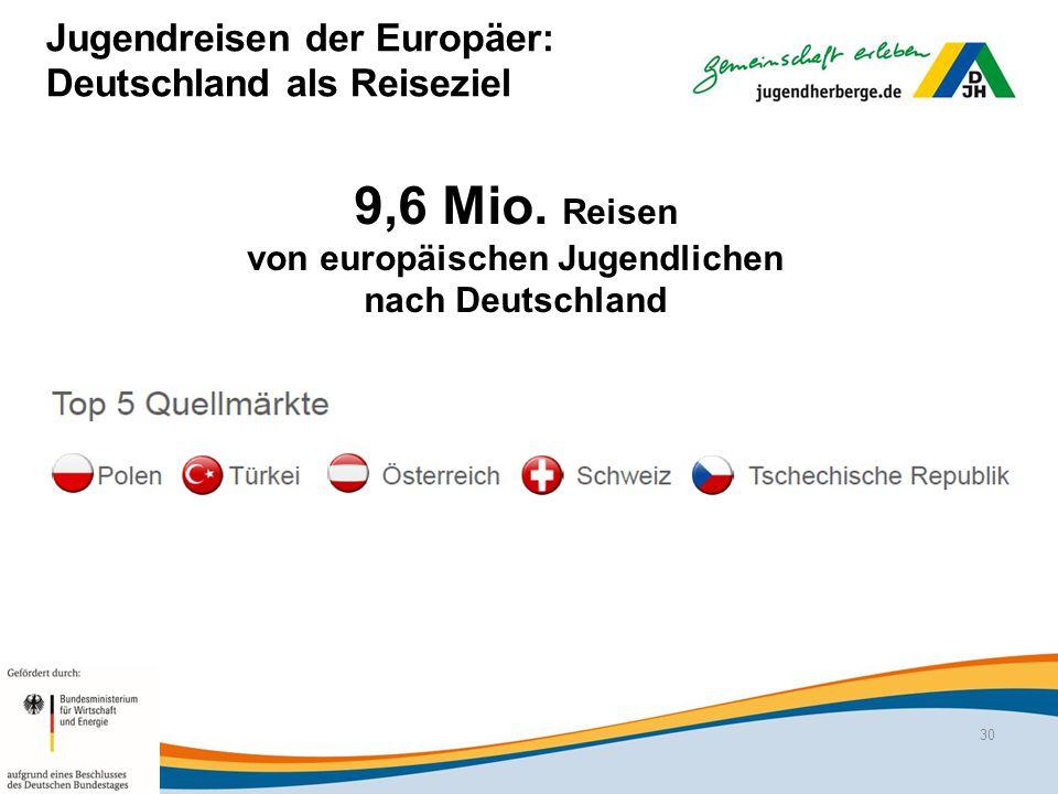 Jugendreisen der Europäer: Deutschland als Reiseziel 9,6 Mio.