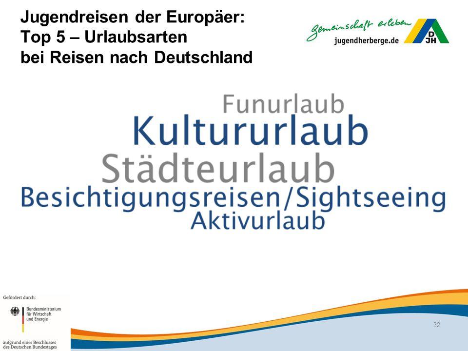 Jugendreisen der Europäer: Top 5 – Urlaubsarten bei Reisen nach Deutschland 32
