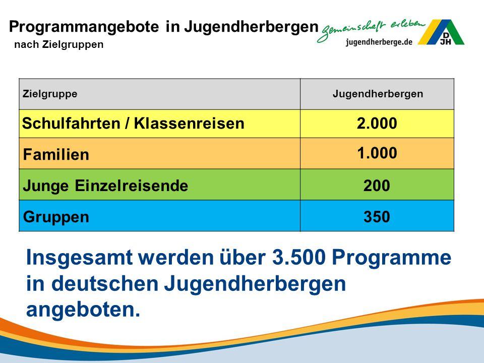 Programmangebote in Jugendherbergen nach Zielgruppen ZielgruppeJugendherbergen Schulfahrten / Klassenreisen 2.000 Familien 1.000 Junge Einzelreisende 200 Gruppen 350 Insgesamt werden über 3.500 Programme in deutschen Jugendherbergen angeboten.