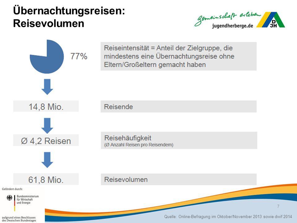 Jugendreisen der Europäer: Vorgehensweise und Volumen Sonderauswertungen European bzw.