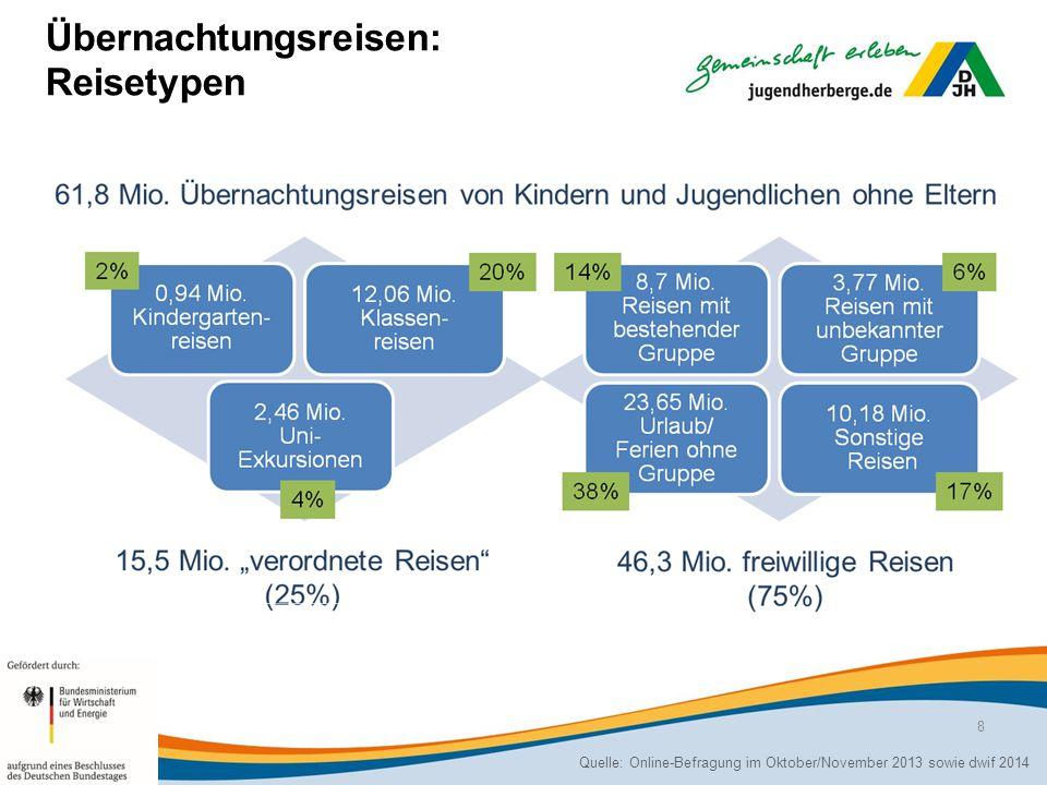 Übernachtungsreisen: Reisetypen Quelle: Online-Befragung im Oktober/November 2013 sowie dwif 2014 8