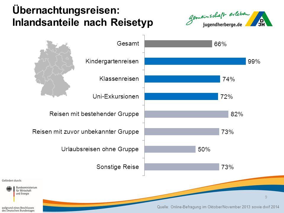 Übernachtungsreisen: Top-Reiseziele (in %) Quelle: Online-Befragung im Oktober/November 2013 sowie dwif 2014 10
