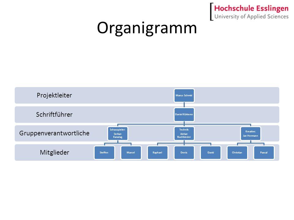 Terminplan Montag 21.7 Team- Einteilung Planung Brainstorming Dienstag 22.07.