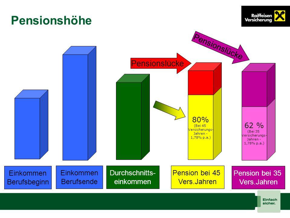 Seite 21 Pensionshöhe 80% (Bei 45 Versicherungs- Jahren - 1,78% p.a.) Einkommen Berufsbeginn Durchschnitts- einkommen Einkommen Berufsende Pension bei