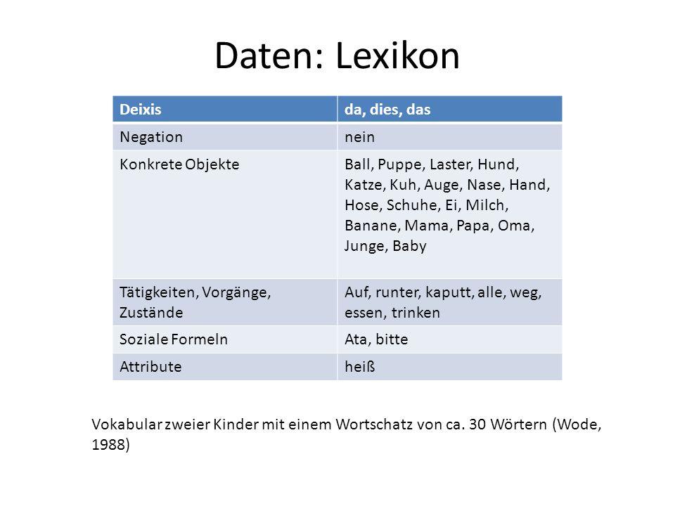 Daten: Lexikon Deixisda, dies, das Negationnein Konkrete ObjekteBall, Puppe, Laster, Hund, Katze, Kuh, Auge, Nase, Hand, Hose, Schuhe, Ei, Milch, Bana