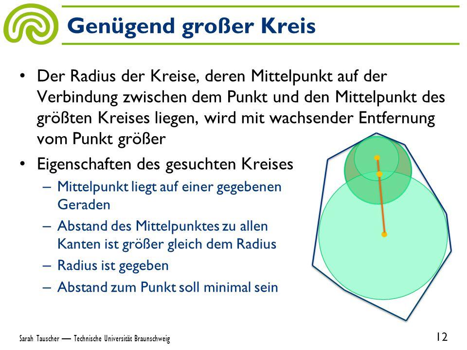 Der Radius der Kreise, deren Mittelpunkt auf der Verbindung zwischen dem Punkt und den Mittelpunkt des größten Kreises liegen, wird mit wachsender Entfernung vom Punkt größer Eigenschaften des gesuchten Kreises – Mittelpunkt liegt auf einer gegebenen Geraden – Abstand des Mittelpunktes zu allen Kanten ist größer gleich dem Radius – Radius ist gegeben – Abstand zum Punkt soll minimal sein Genügend großer Kreis 12 Sarah Tauscher — Technische Universität Braunschweig