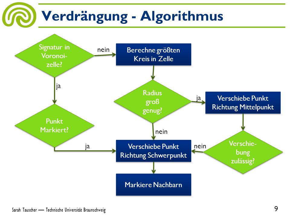 Verdrängung - Algorithmus 9 Sarah Tauscher — Technische Universität Braunschweig Markiere Nachbarn Verschie- bung zulässig.