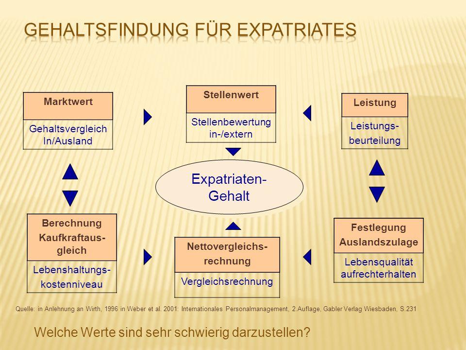 Quelle: in Anlehnung an Wirth, 1996 in Weber et al. 2001: Internationales Personalmanagement, 2.Auflage, Gabler Verlag Wiesbaden, S.231 Expatriaten- G