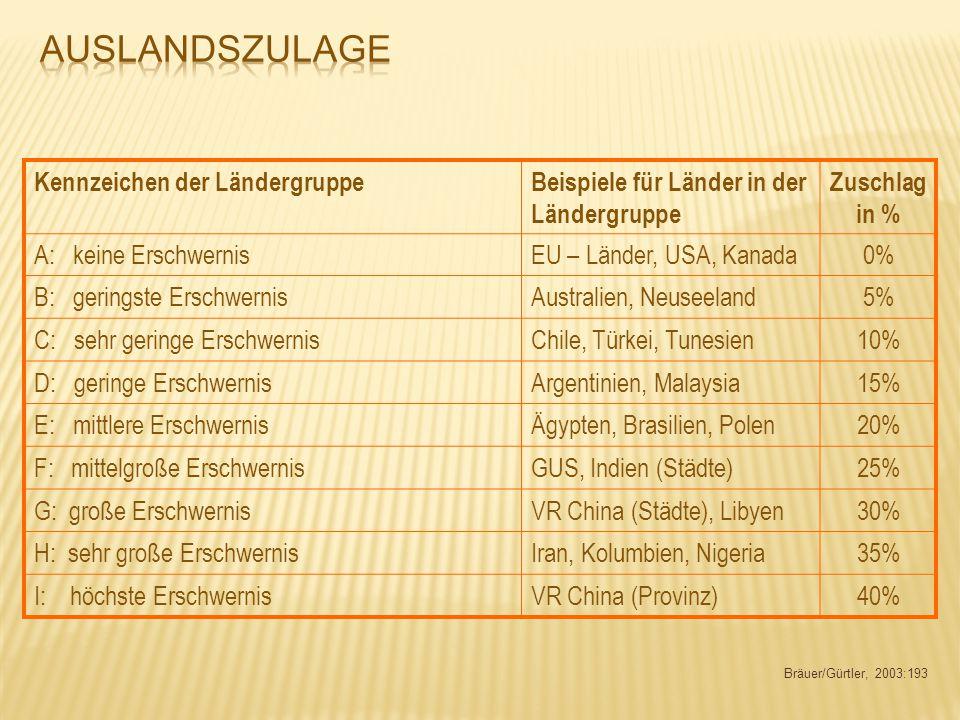 Bräuer/Gürtler, 2003:193 Kennzeichen der LändergruppeBeispiele für Länder in der Ländergruppe Zuschlag in % A: keine ErschwernisEU – Länder, USA, Kana