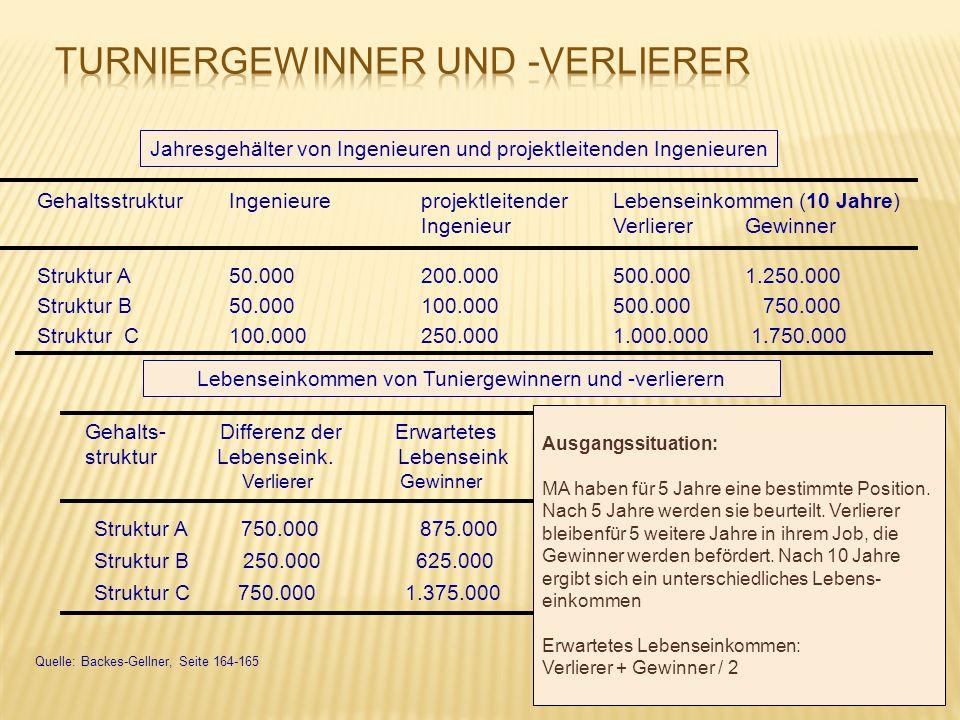 GehaltsstrukturIngenieure projektleitender Lebenseinkommen (10 Jahre) Ingenieur Verlierer Gewinner Struktur A50.000200.000500.000 1.250.000 Struktur B
