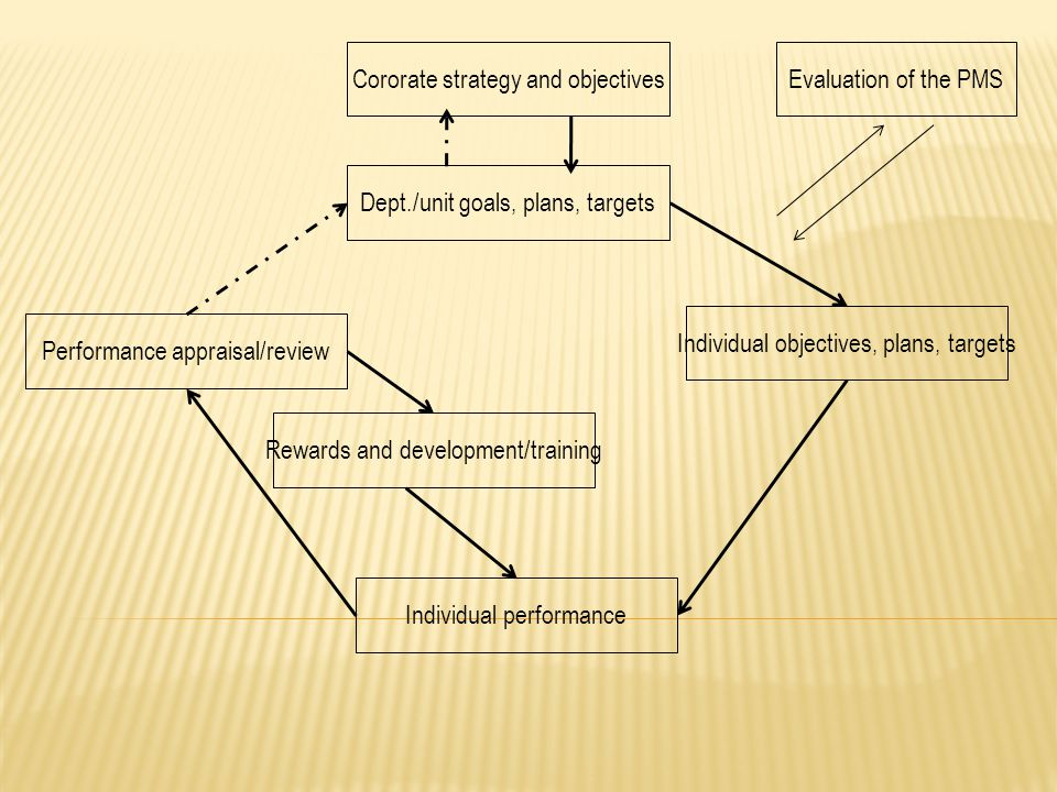 Cororate strategy and objectivesEvaluation of the PMS Individual objectives, plans, targets Individual performance Rewards and development/training Pe