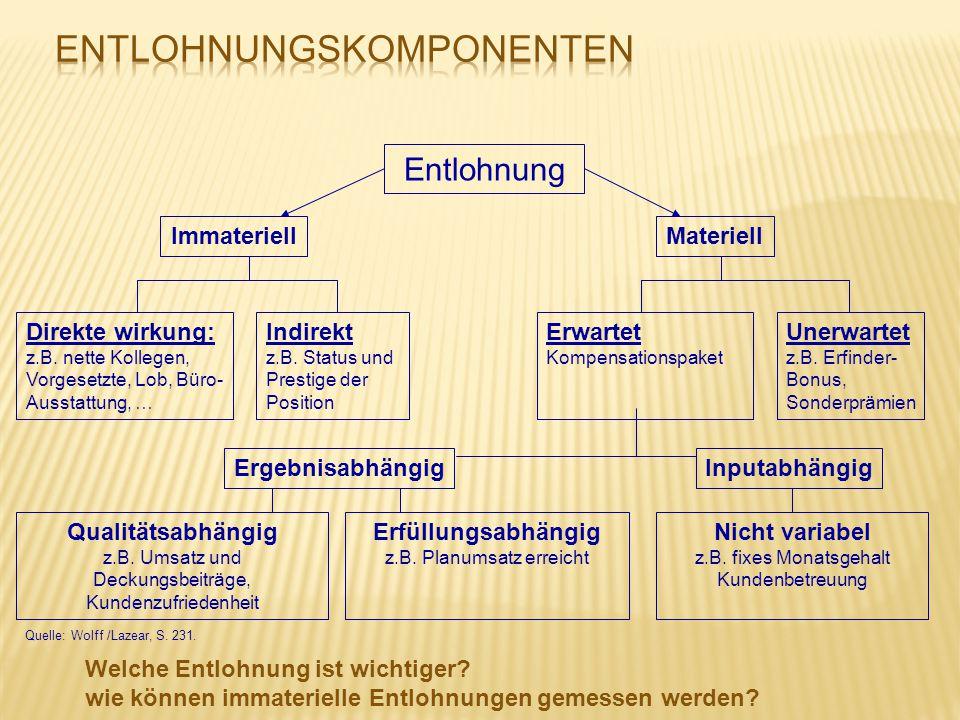 Quelle: Wolff /Lazear, S. 231. Entlohnung ImmateriellMateriell Ergebnisabhängig Qualitätsabhängig z.B. Umsatz und Deckungsbeiträge, Kundenzufriedenhei